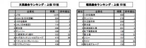 rankingu_syukatsu